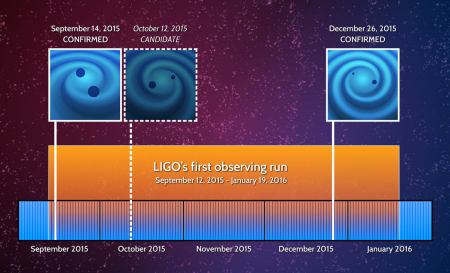 LIGO_Events_Timeline_FINAL